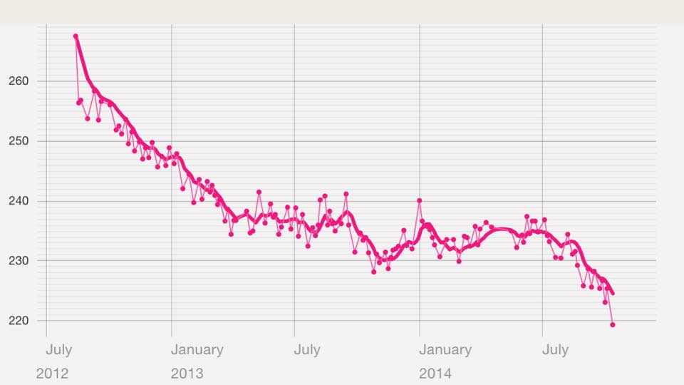 My Weight Trend